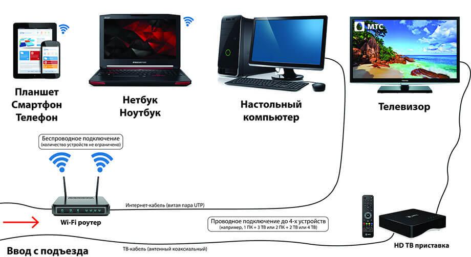 спутниковый домашний интернет мтс